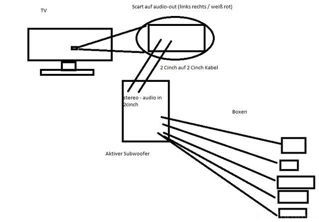 5.1 Lautsprecher An TV