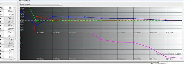 RGB-Niveau Diagramm