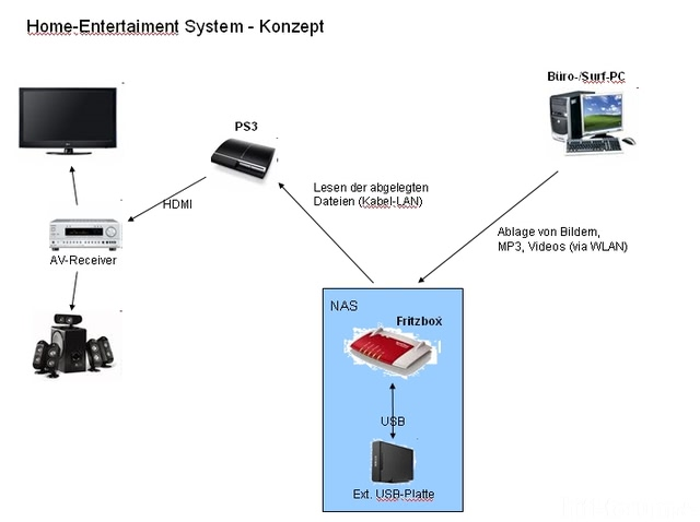 Home-Entertainment System Konzept