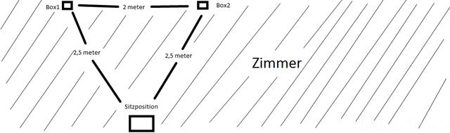 Zimmer, Abstand Lautprecher - Sitzposition