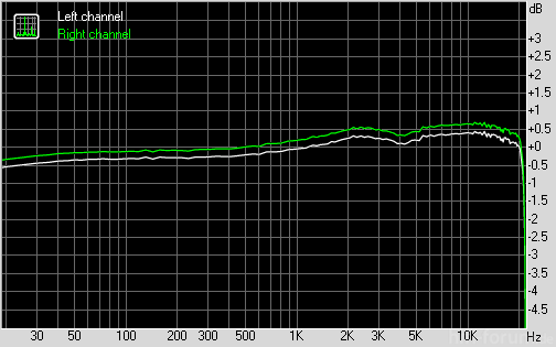 Iphone 5 Frequency Response