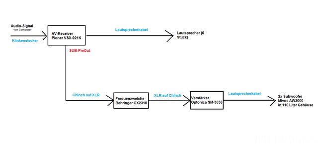 Anschluss-Schema