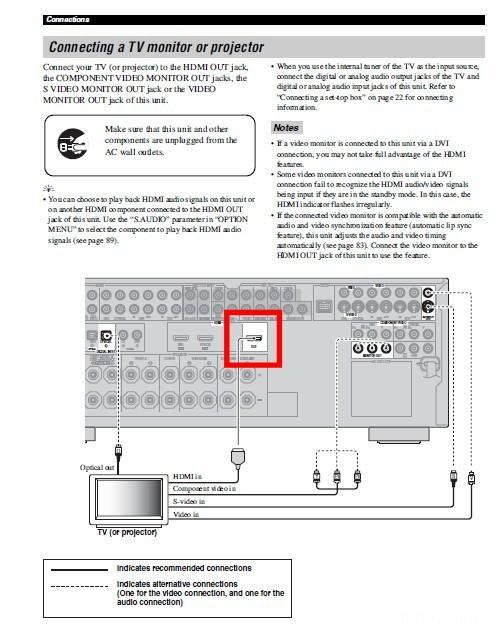 HDMI Anschluss Yamaha RX-V663