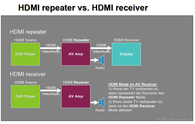 HDMI Repeater