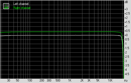 LD P990 Optimus Speed - Frequency Response