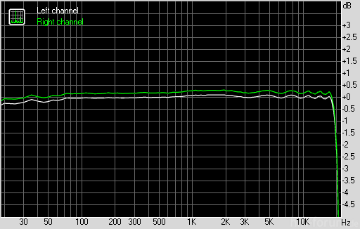 Xperia Mini Only   Frequency Response