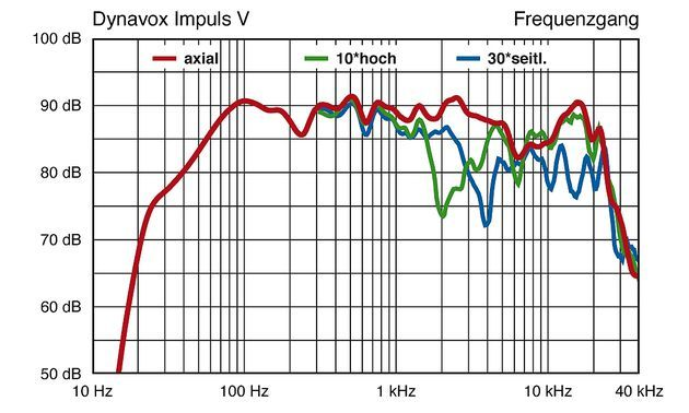 Dynavox-Impulse-V-f630x378-ffffff-C-539bbf7d-68563641