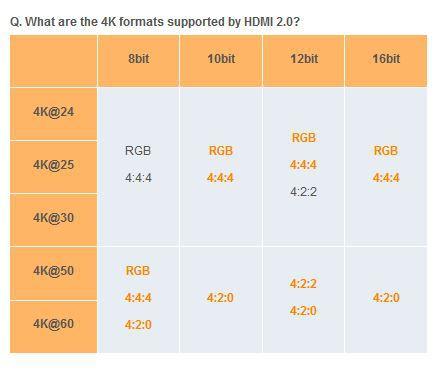 HDMI 2.0 Spezifikation