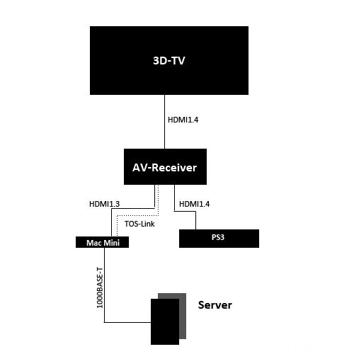 Anschlussplan-Hifi Mit Receiver