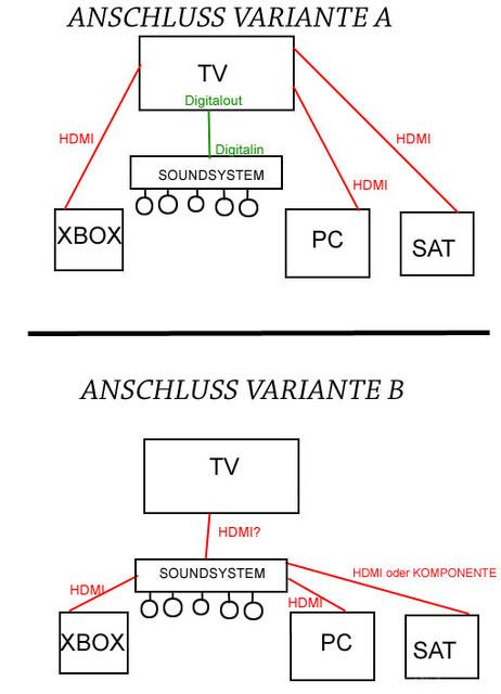 Anschlussvarianten
