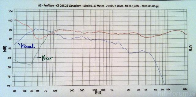 Frequenz Kanal Box