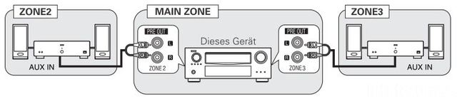 Multi-Zone