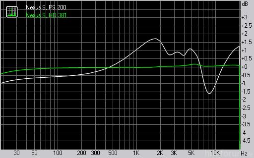 Nexus S RMAA Messungen; PS 200