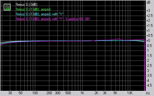 Nexus S RMAA Messungen