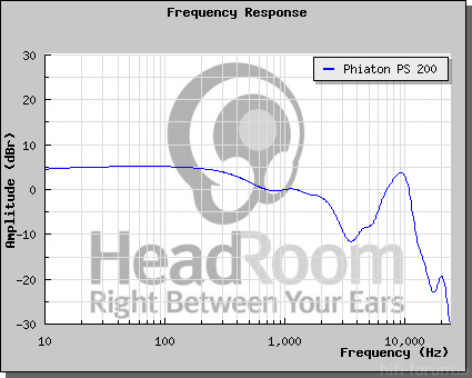 PS 200 Amplitude, HeadRoom