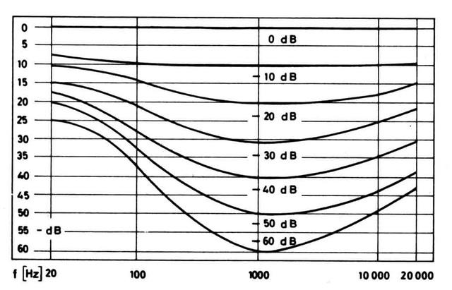 Loudnesswirkung