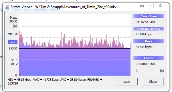 Bitrate Analyse