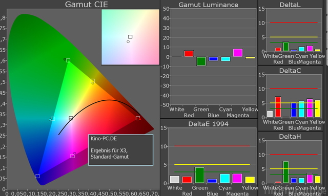 Standard-Gamut X3