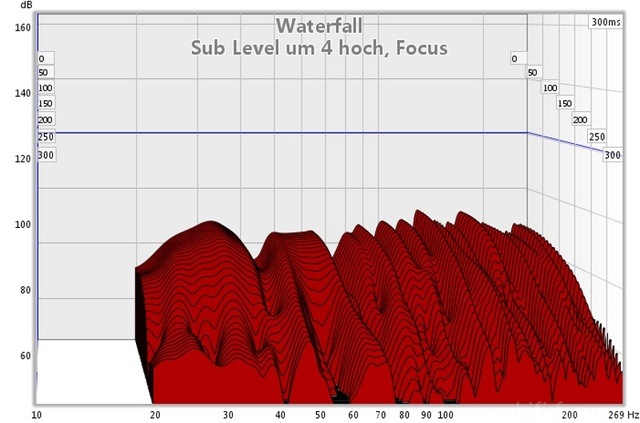 Focus 01 07 11 Sub Level Um 4 Hoch