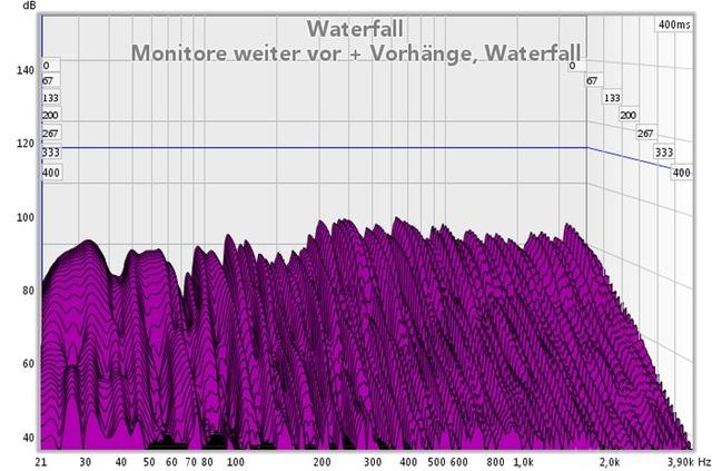 Monitore Weiter Vor Vorhänge Waterfall