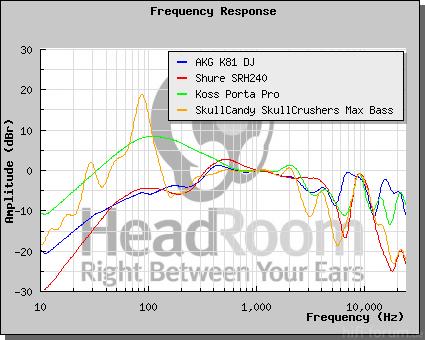 Frequenzgänge Portable KH