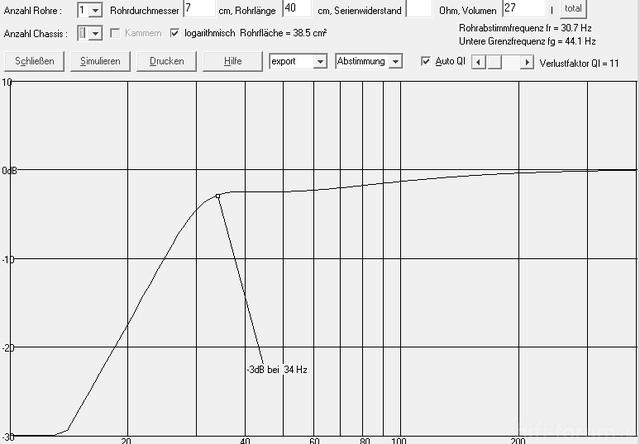 Frequenzverlauf