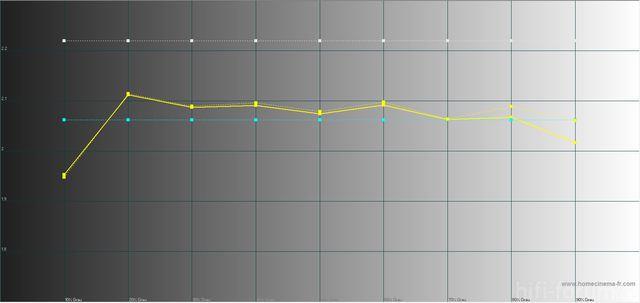 Dtp94_spyder3_thx_gamma