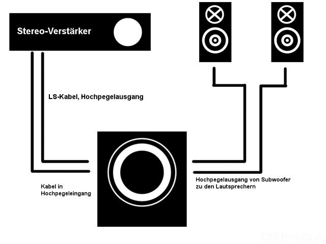Aktiv Subwoofer An Stereoverstärker