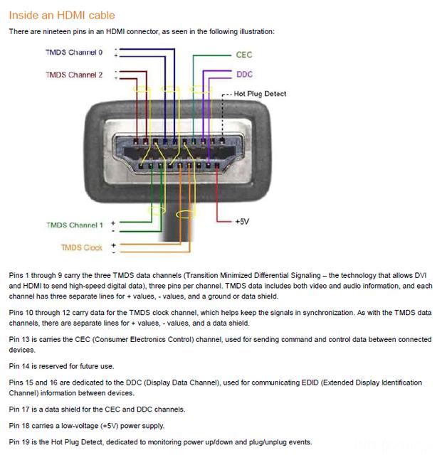 HDMI Kabel   CEC Pin Entfernen