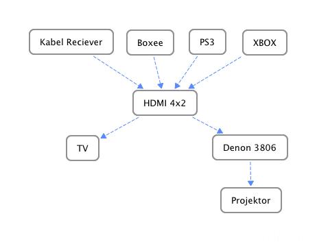 HDMI Verkabelung