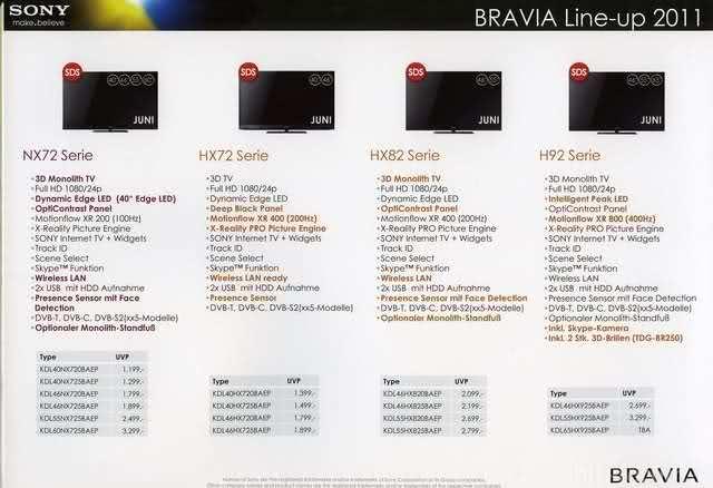 Bravia Line Up 2011