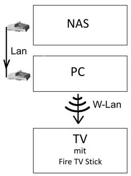 Verbindung 2