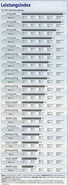 CPU Leistung