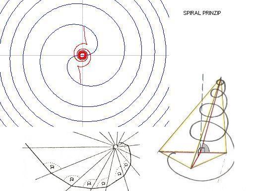 Spiral Theorie
