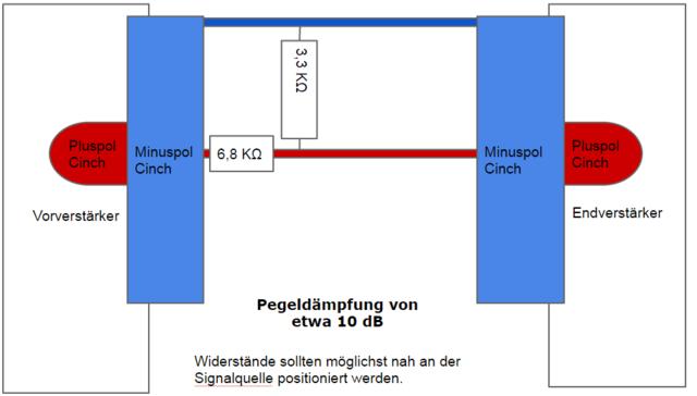 Pegeldämpfung 10 dB