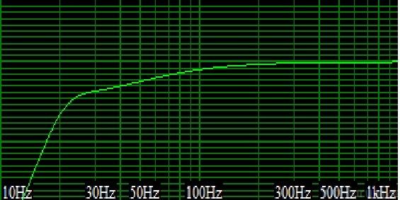 Schalldruck Mivoc Aw 3000 An 90 Litern Und 22 Hz