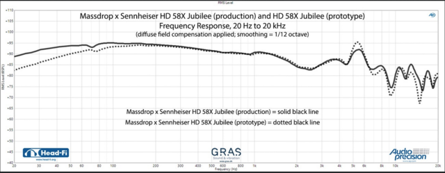 Sennheiser HD 58X Jubilee