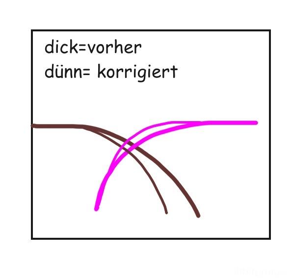 Grafik-flanken