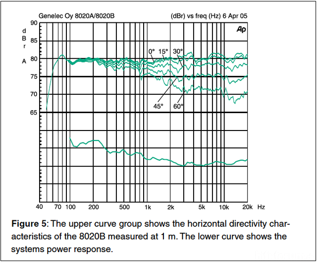 Frequenzgang Genelec 8020B
