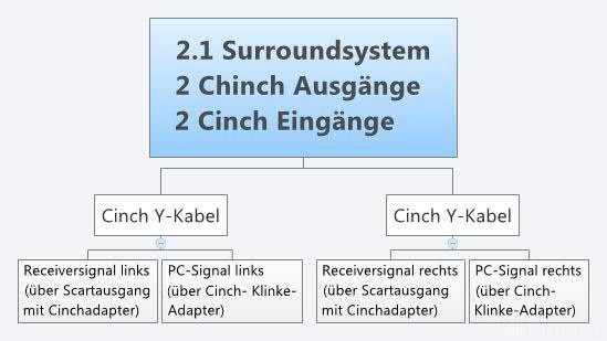 AUdioproblem 2 1 Surroundsystem 2 Chinch Ausgänge 2 Cinch Eingänge