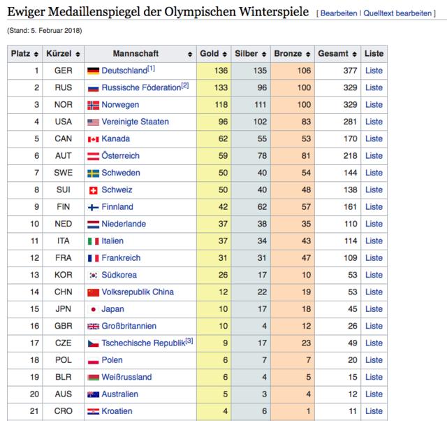 Screenshot 2018 2 22 Ewiger Medaillenspiegel Der Olympischen Winterspiele – Wikipedia 1
