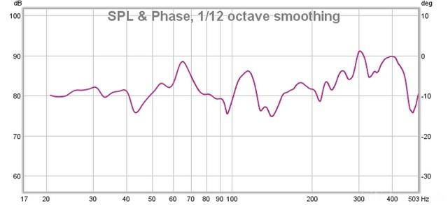 Frequenzgang Dipolsub Mit SLS W12 Und WAM300 DSP