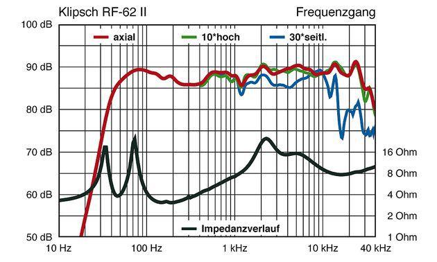 Klipsch-RF-62-II-f630x378-ffffff-C-c41f3443-71276325