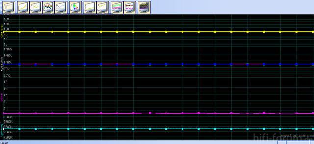 Charts Probelauf TV 1-4
