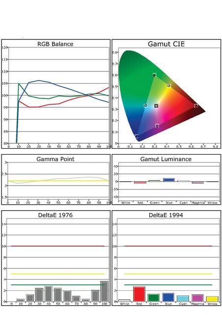 Daten Kalibrierung HW30