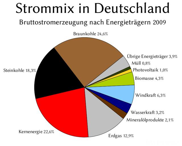 Strommix D 2009