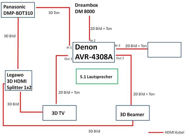 HDMI Verkabelung AVR-4308