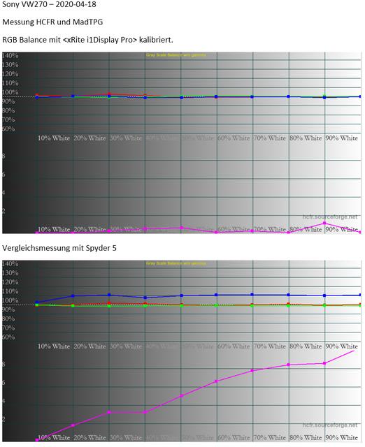 RGB-Balance Vergleich Spyder5 Vs I1DisplayPro
