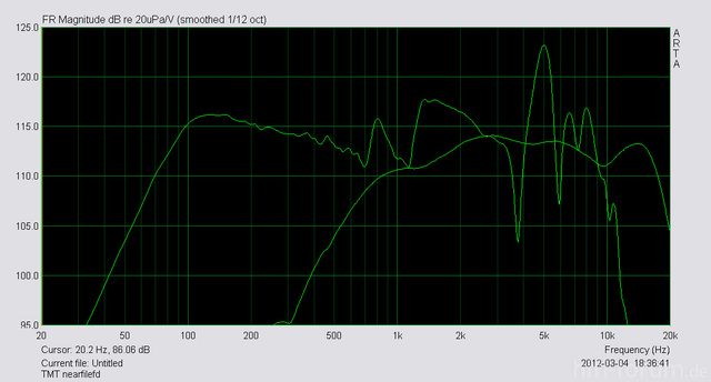 ARTA Frequenzgang
