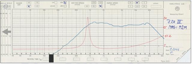 Frequenzgang MP 7 MKII Tweeter